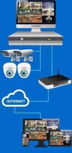 componentes equipo videovigilancia 2