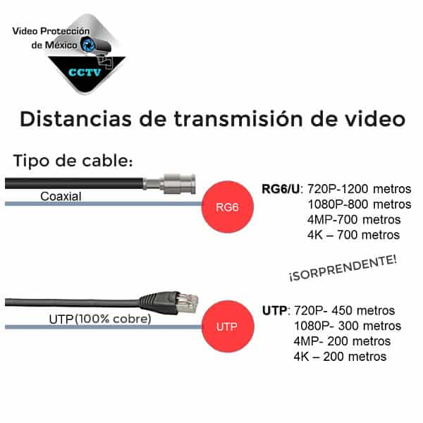 distancias de transmisión de video cable utp y coaxial